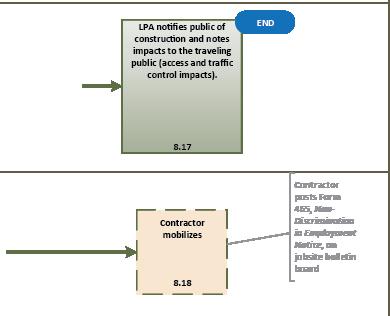 flowchart-8d  D Process Flow Diagram on pfmea process flow, fmea process flow, 5s process flow, dmaic process flow,