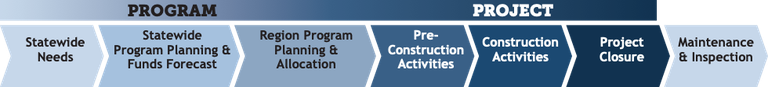 Program and Project Lifecycle