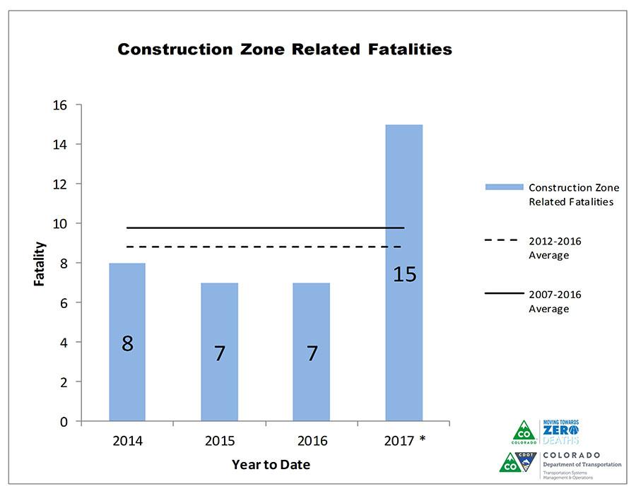 Colorado Work Zone Fatalities_2017.jpg
