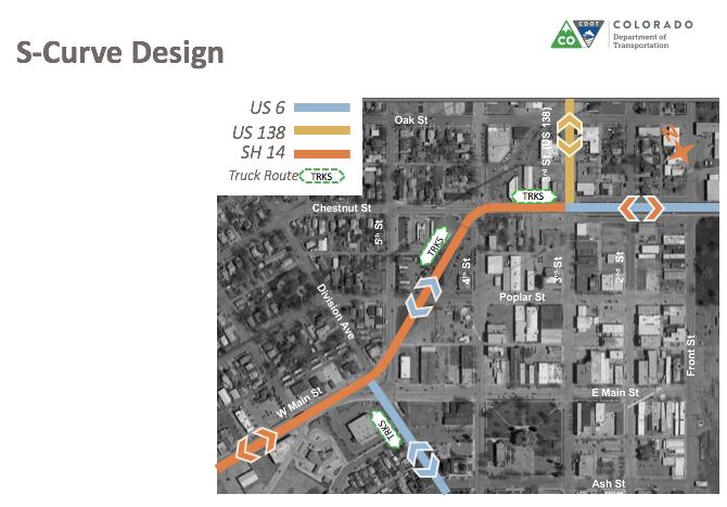 S-curve design map