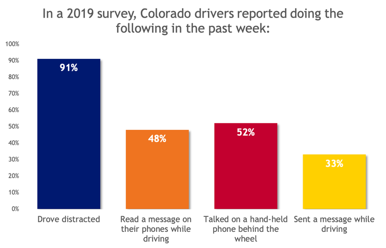 2019 Survey results for distracted driving