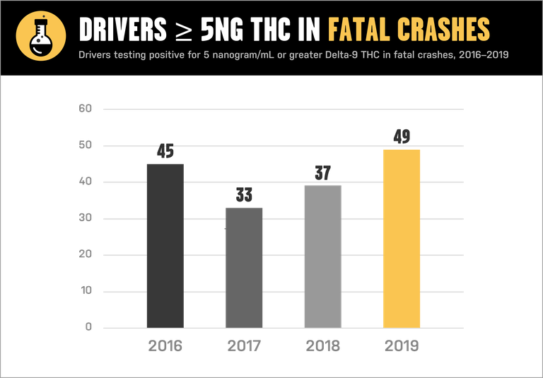 Fatal crash chart