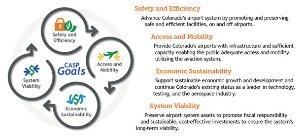 CDOT Colorado Aviation System Plan Goals