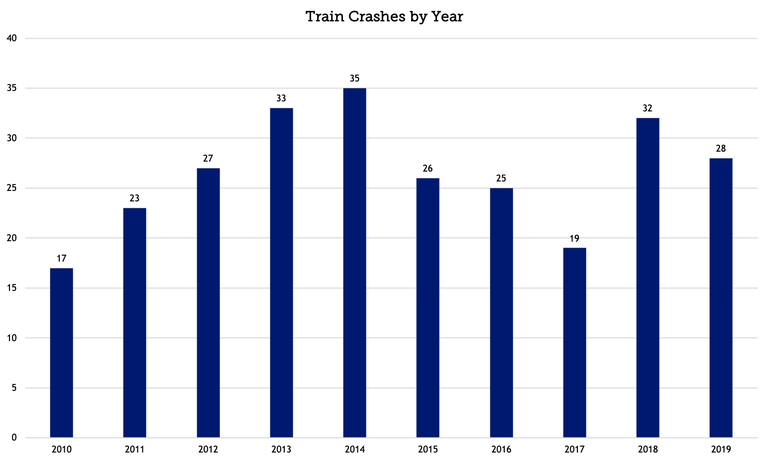 Train-Vehicle Crashes 2019