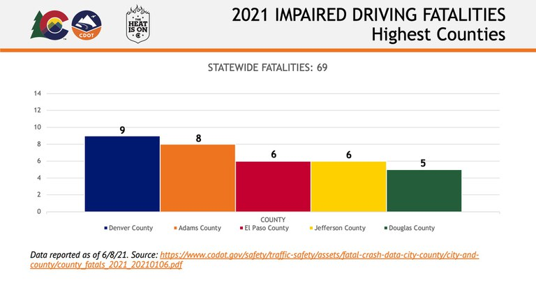 Fatalities Graph