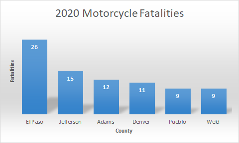 Graph 2020 MC Fatalities
