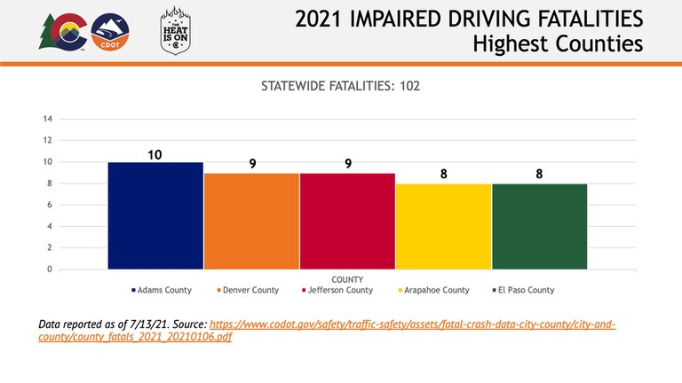 Impaired Driving Fatalities Slide