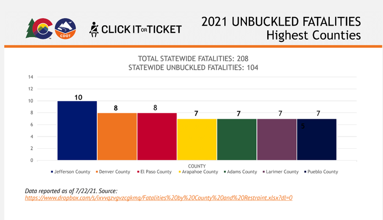 Unbuckled Fatalities Graph