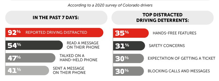 Distracted Driving Survey Graphs.jpg