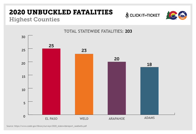 Unbuckled Fatalaties graph