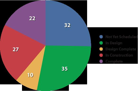 July 2012 Chart