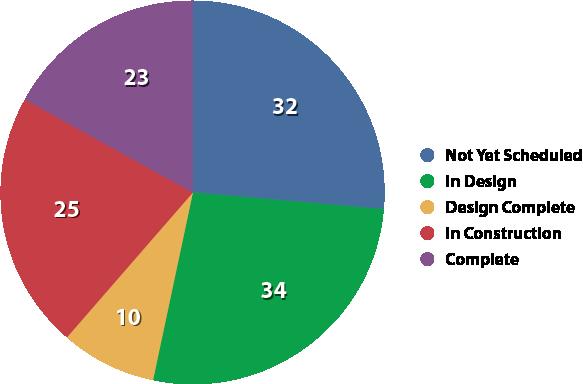 June 2012 Status Chart