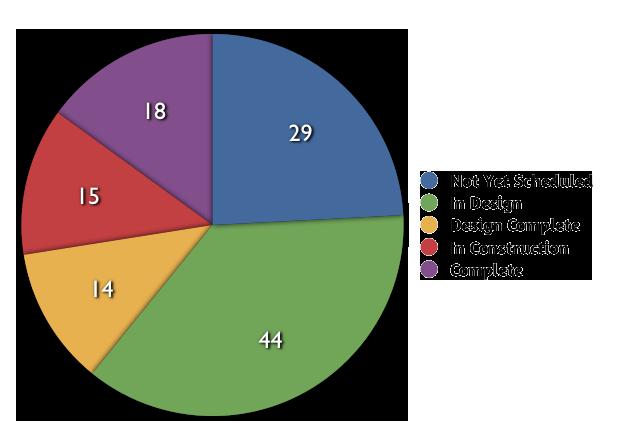 December 2011 Status Chart
