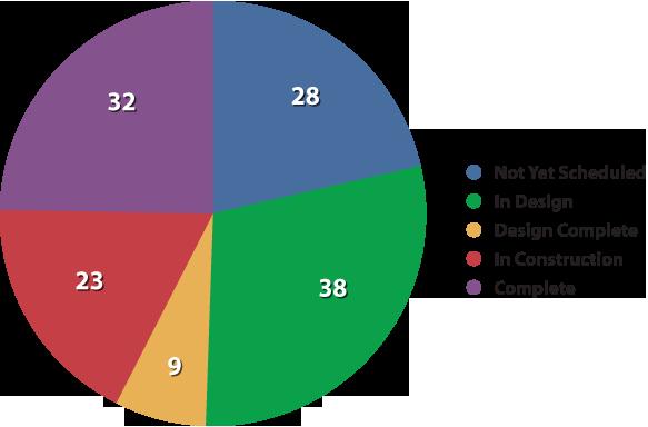 September 2012 Status Chart
