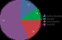 August 2015 Chart