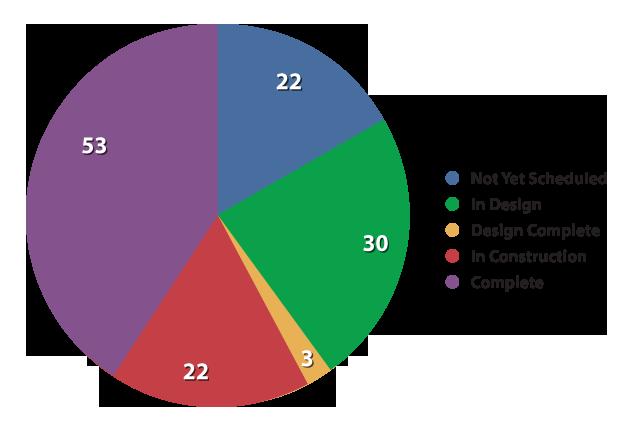 July 2013 Chart