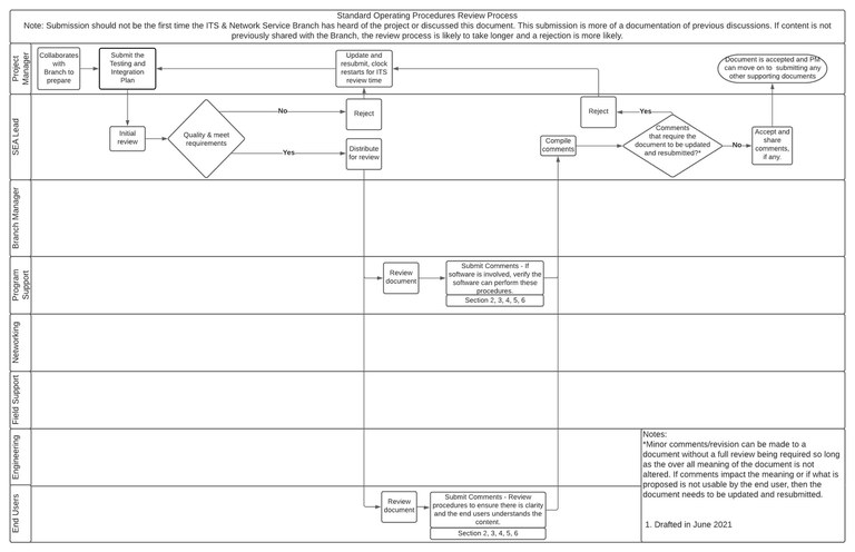 Standard Operating Procedure Review Process