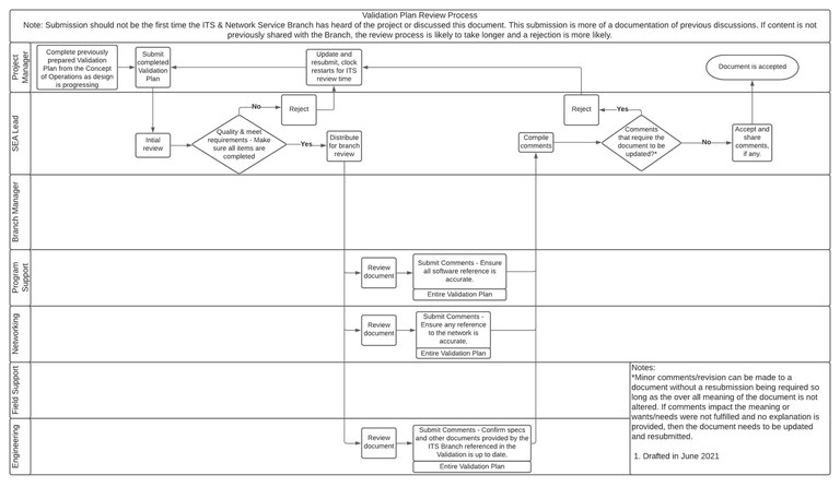 Validation Plan Review Process