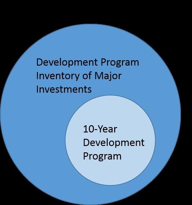 Development Program process flow.jpg