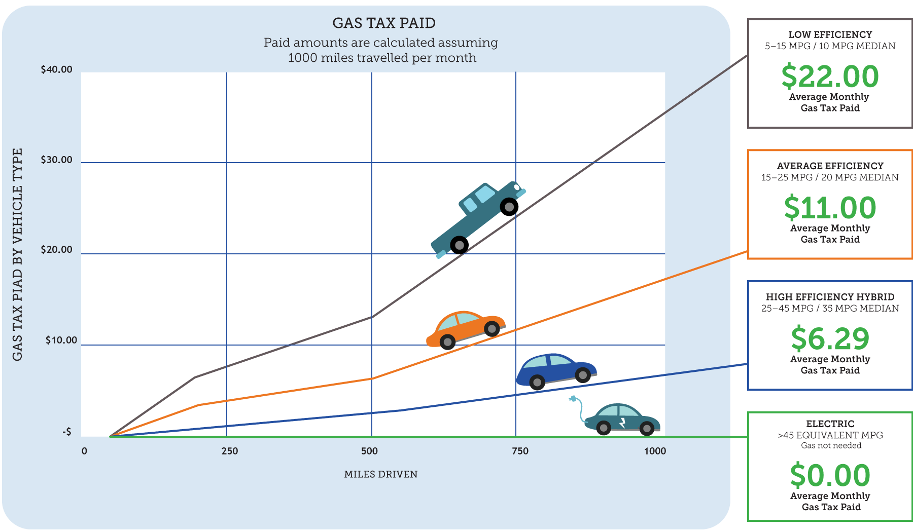 Gas Tax Paid by Vehicle