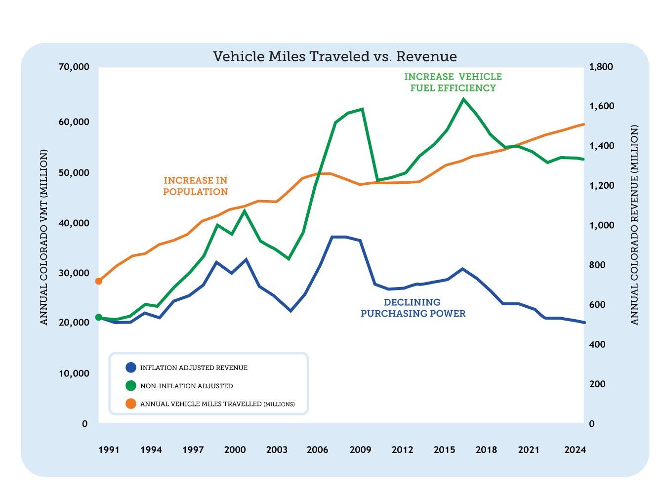 Miles vs Revenue