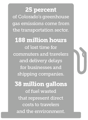 25 percent of Colorado's greenhouse gas emissions come from the transportation sector. 188 million hours of lost time for commuters and travelers and delivery delays for businesses and shipping companies. 38 million gallons of fuel wasted that represent direct costs to travelers and the environment.