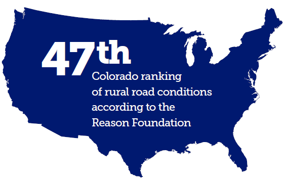 47th colorado ranking of rural road conditions according to the  Reason Foundation