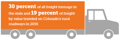 30 percent of all freight tonnage in the state and 19 percent of freight by value traveled on Colorado's rural roadways in 2019.