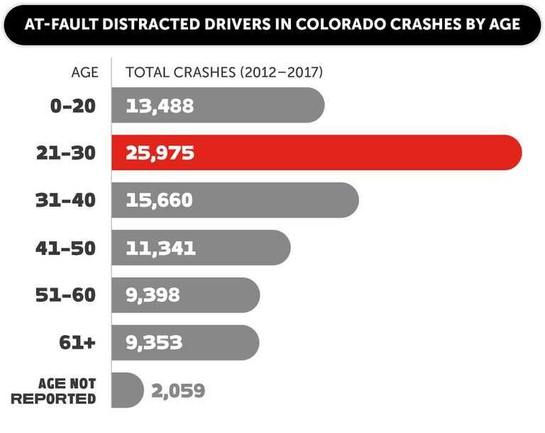 Distracted Driving statistics by age